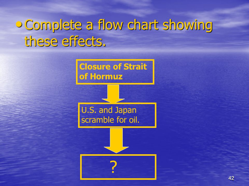 Complete a flow chart showing these effects.