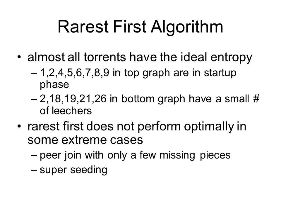 Rarest First Algorithm