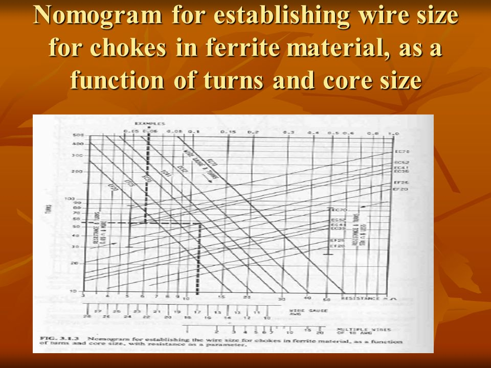 Nomogram for establishing wire size for chokes in ferrite material, as a function of turns and core size