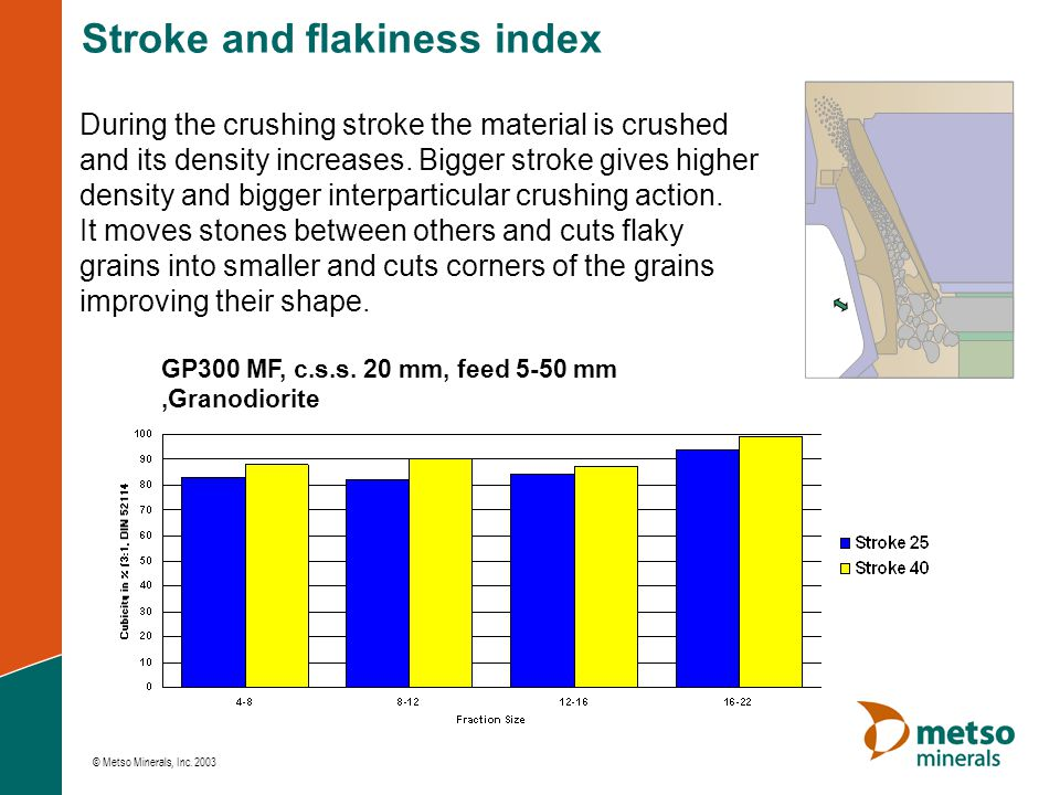 Stroke and flakiness index