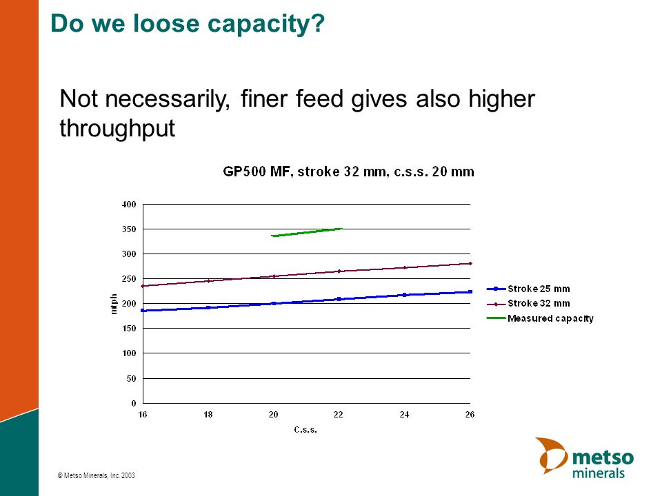 Do we loose capacity Not necessarily, finer feed gives also higher throughput