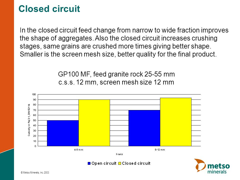 Closed circuit In the closed circuit feed change from narrow to wide fraction improves.