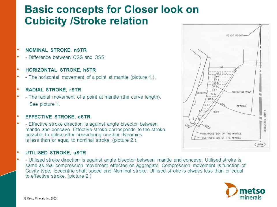 Basic concepts for Closer look on Cubicity /Stroke relation