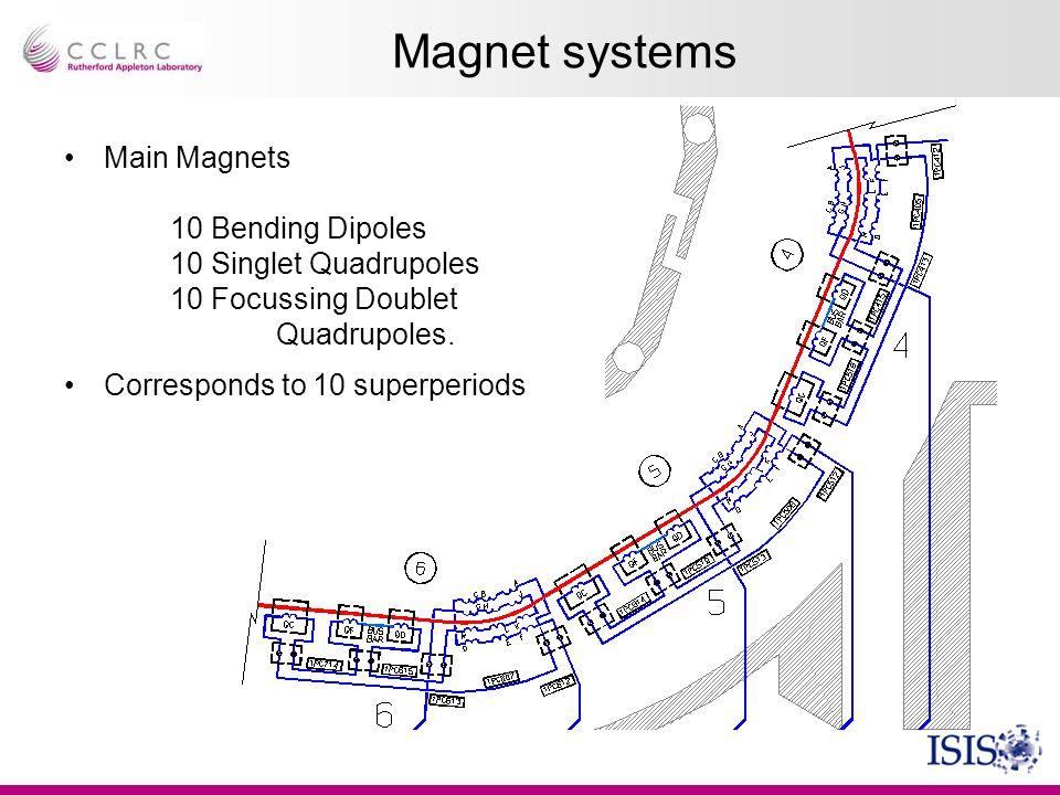 Magnet systems Main Magnets 10 Bending Dipoles 10 Singlet Quadrupoles