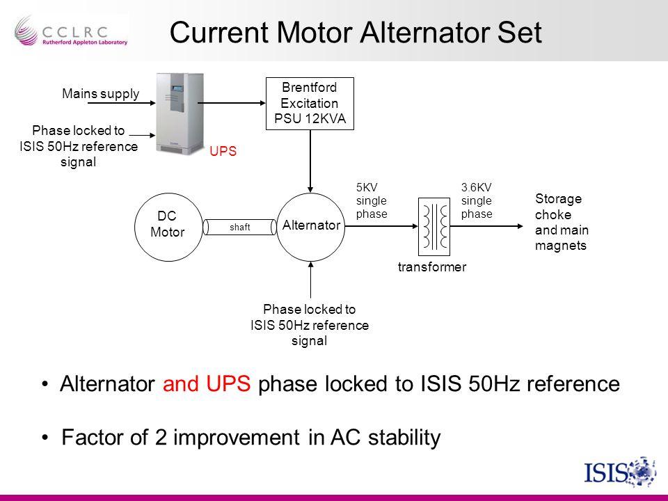 Current Motor Alternator Set
