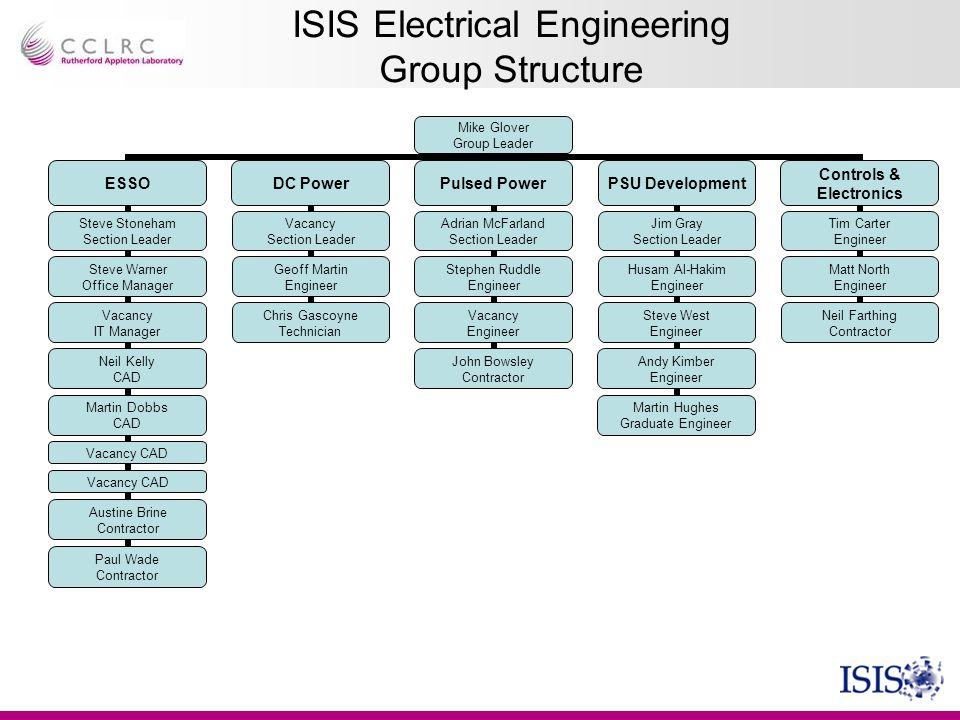 ISIS Electrical Engineering Group Structure