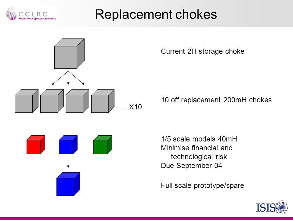 Replacement chokes Current 2H storage choke