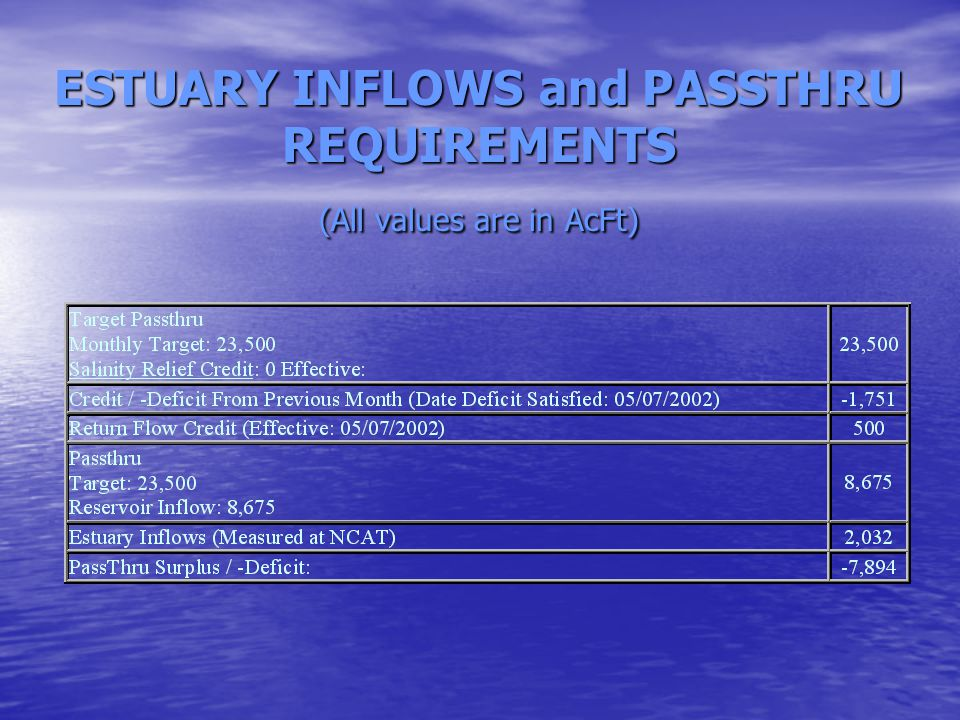 ESTUARY INFLOWS and PASSTHRU REQUIREMENTS (All values are in AcFt)