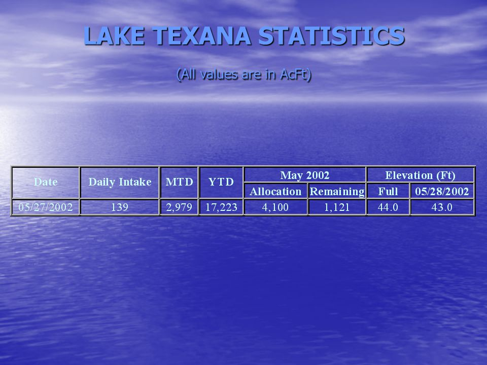 LAKE TEXANA STATISTICS (All values are in AcFt)