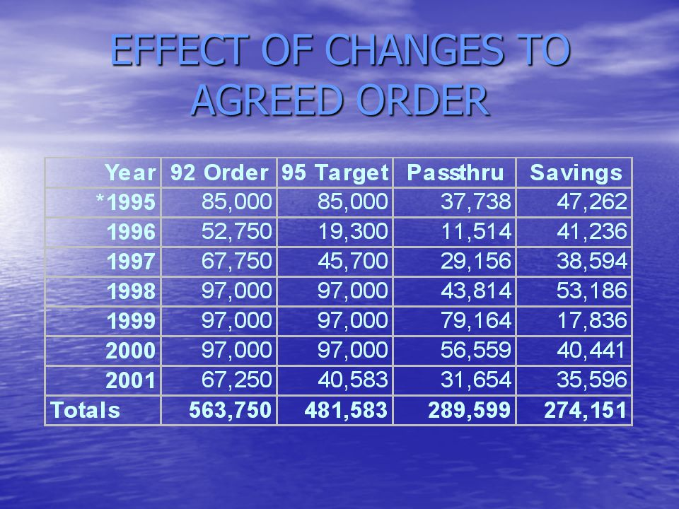 EFFECT OF CHANGES TO AGREED ORDER