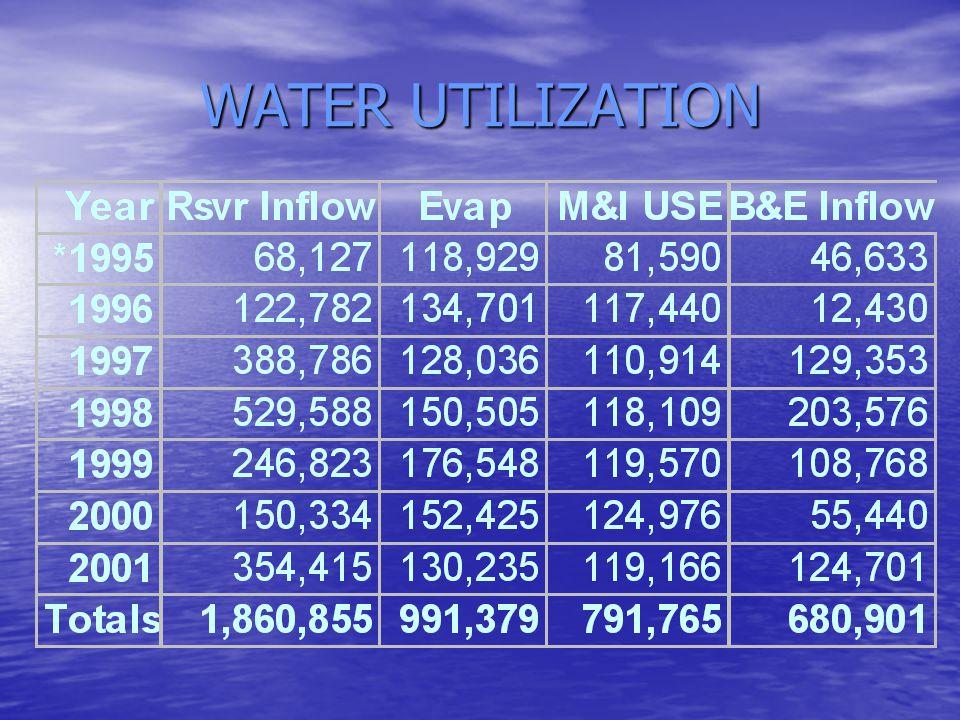 WATER UTILIZATION