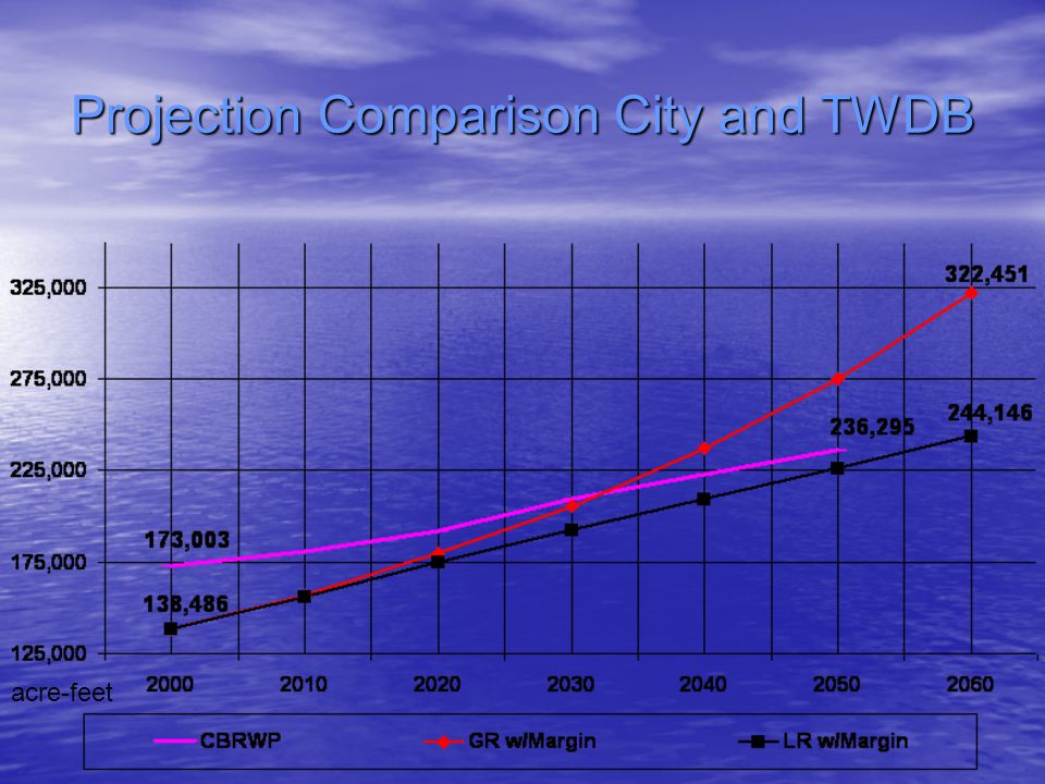 Projection Comparison City and TWDB