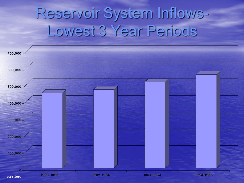 Reservoir System Inflows- Lowest 3 Year Periods