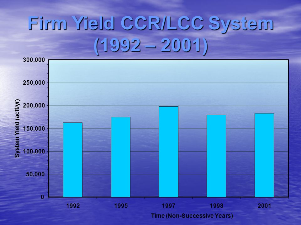 Firm Yield CCR/LCC System (1992 – 2001)
