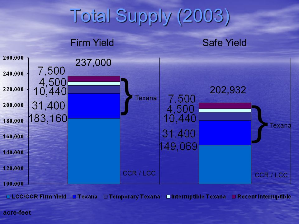 } } Total Supply (2003) Firm Yield Safe Yield 237,000 202,932 Texana