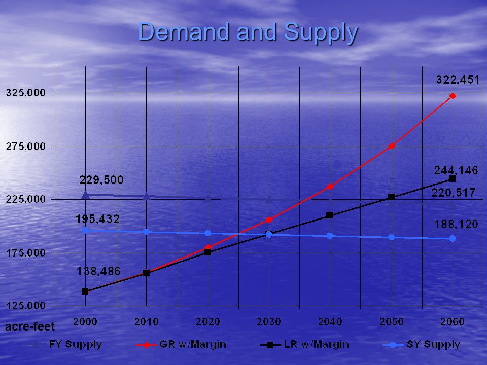Demand and Supply acre-feet