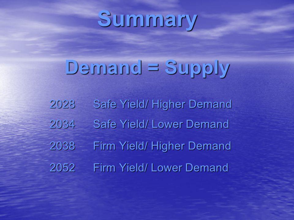 Summary Demand = Supply