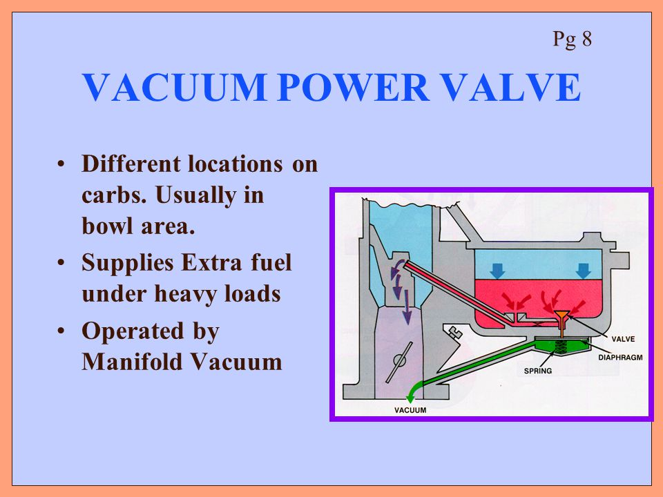 VACUUM POWER VALVE Different locations on carbs. Usually in bowl area.