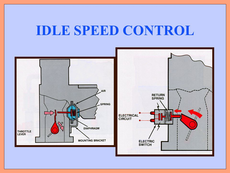 IDLE SPEED CONTROL