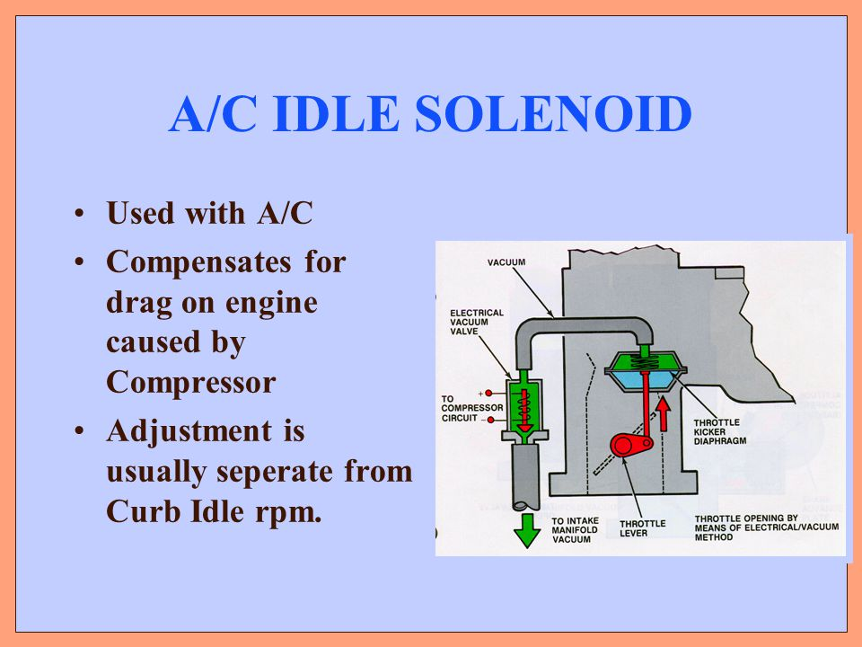 A/C IDLE SOLENOID Used with A/C