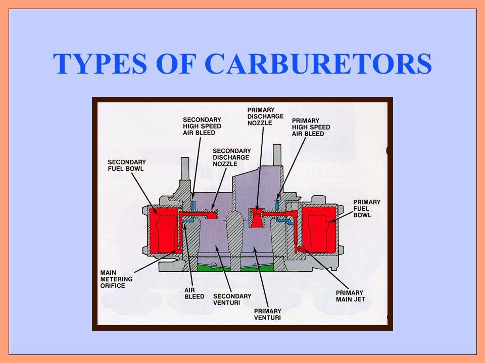 TYPES OF CARBURETORS