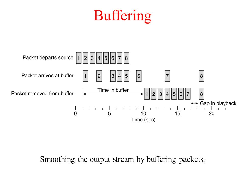 Smoothing the output stream by buffering packets.
