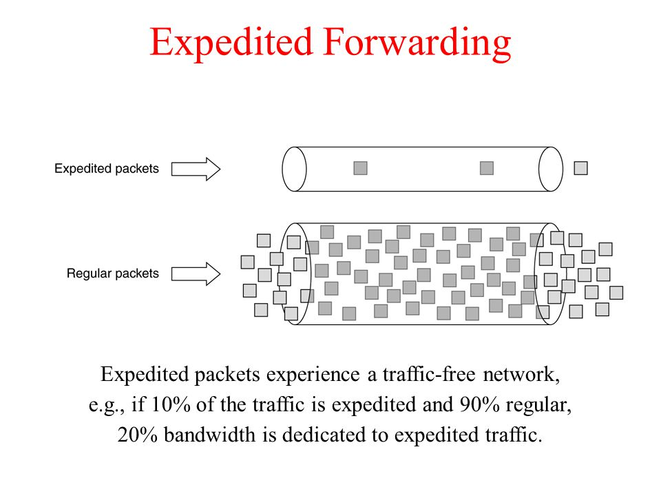Expedited Forwarding Expedited packets experience a traffic-free network, e.g., if 10% of the traffic is expedited and 90% regular,