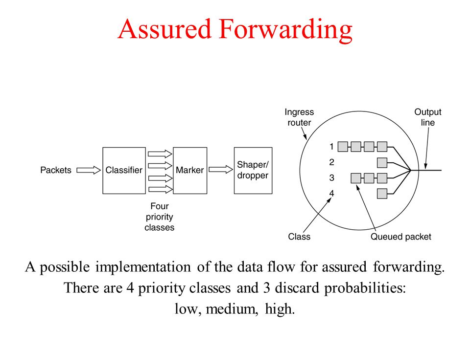 Assured Forwarding A possible implementation of the data flow for assured forwarding. There are 4 priority classes and 3 discard probabilities: