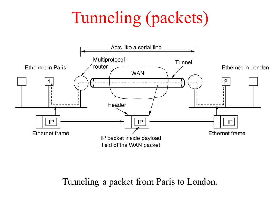 Tunneling a packet from Paris to London.