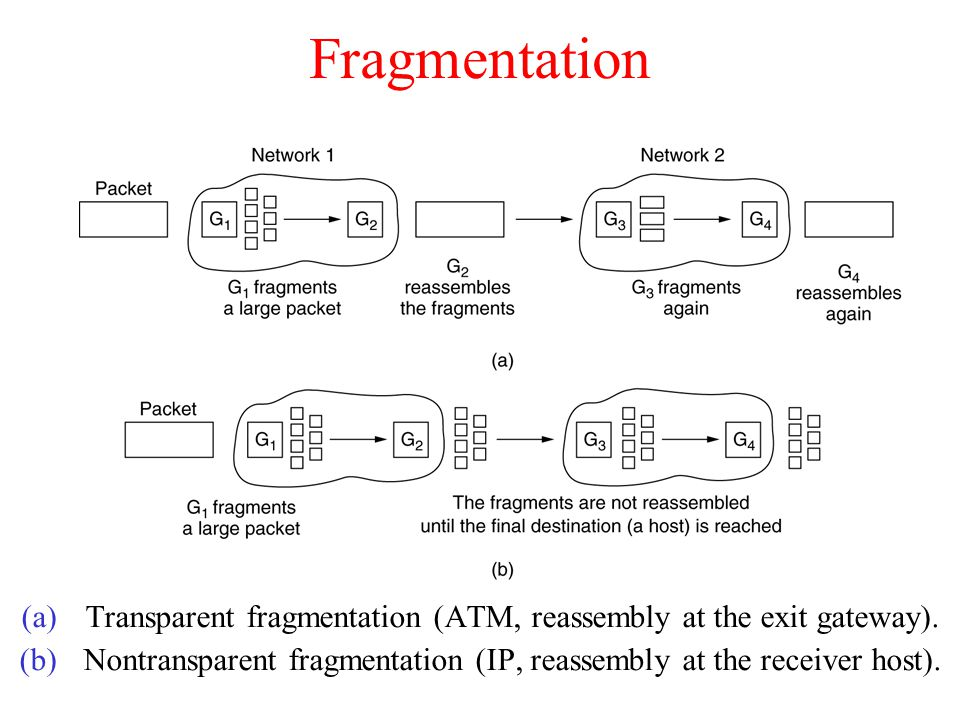 Fragmentation Transparent fragmentation (ATM, reassembly at the exit gateway).