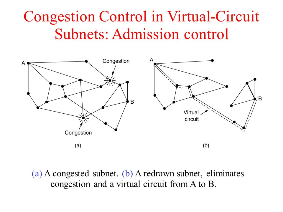 Congestion Control in Virtual-Circuit Subnets: Admission control