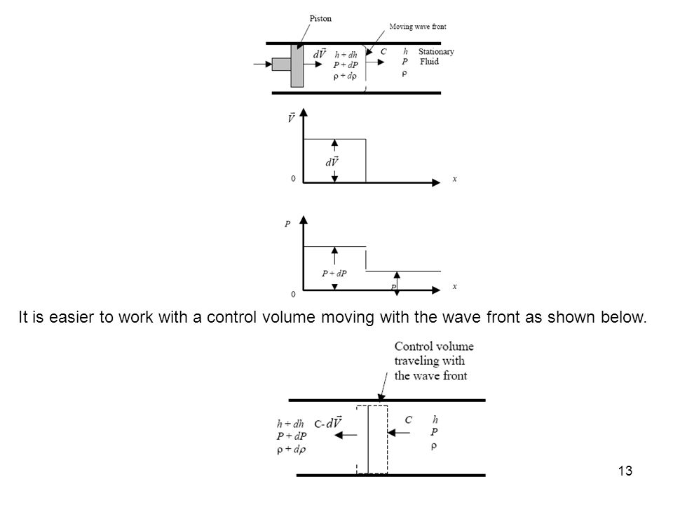 It is easier to work with a control volume moving with the wave front as shown below.