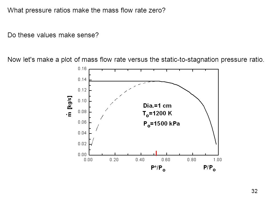 What pressure ratios make the mass flow rate zero