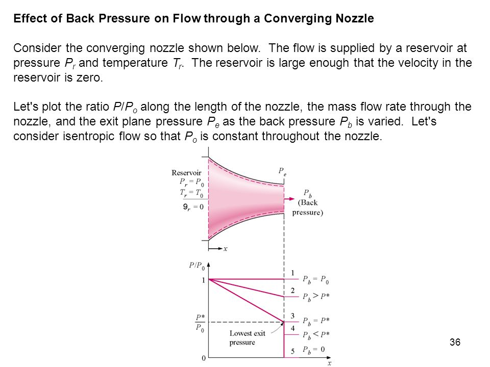 Effect of Back Pressure on Flow through a Converging Nozzle