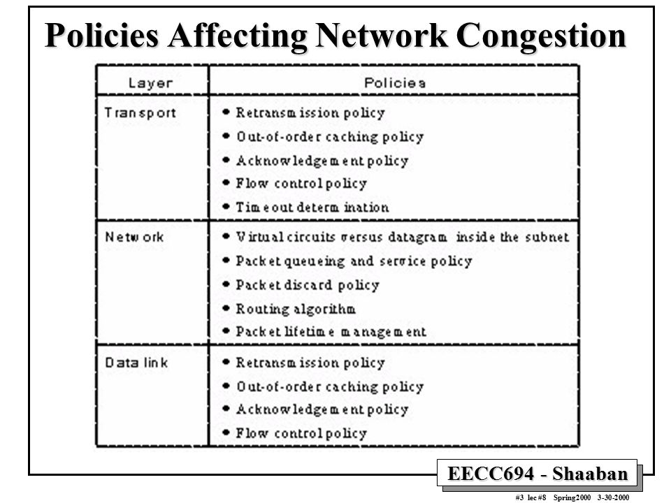 Policies Affecting Network Congestion
