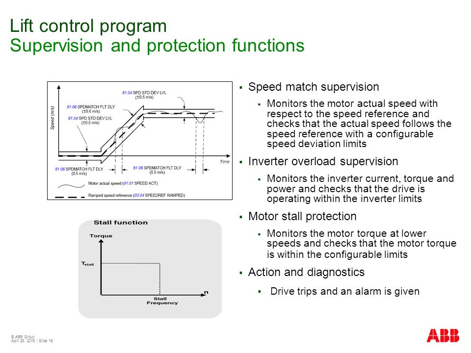 Lift control program Supervision and protection functions