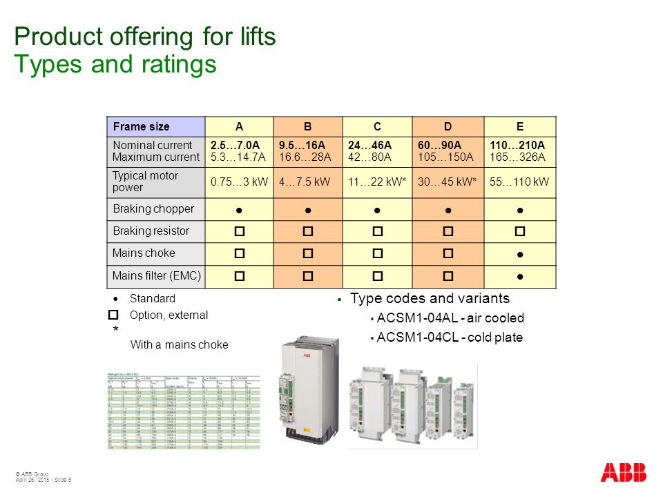 Product offering for lifts Types and ratings