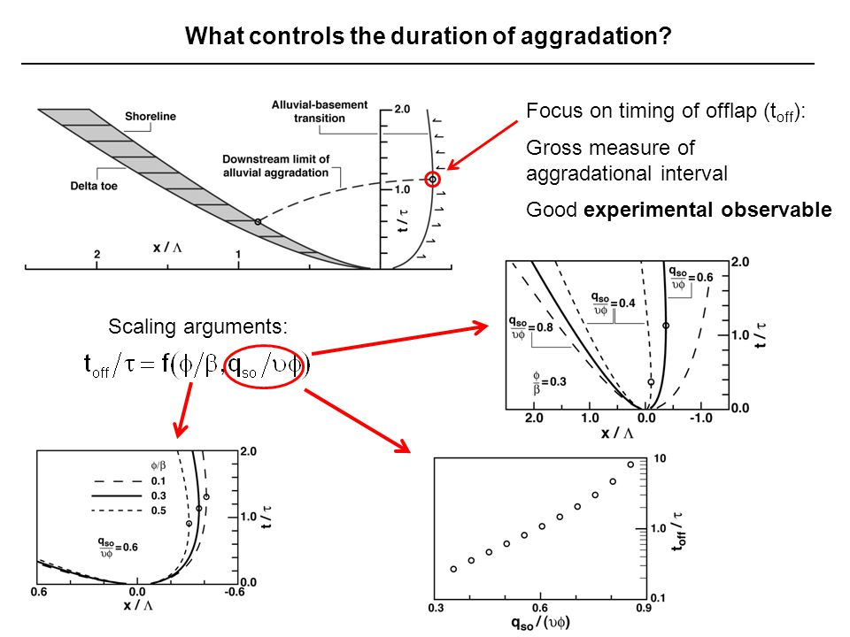 What controls the duration of aggradation