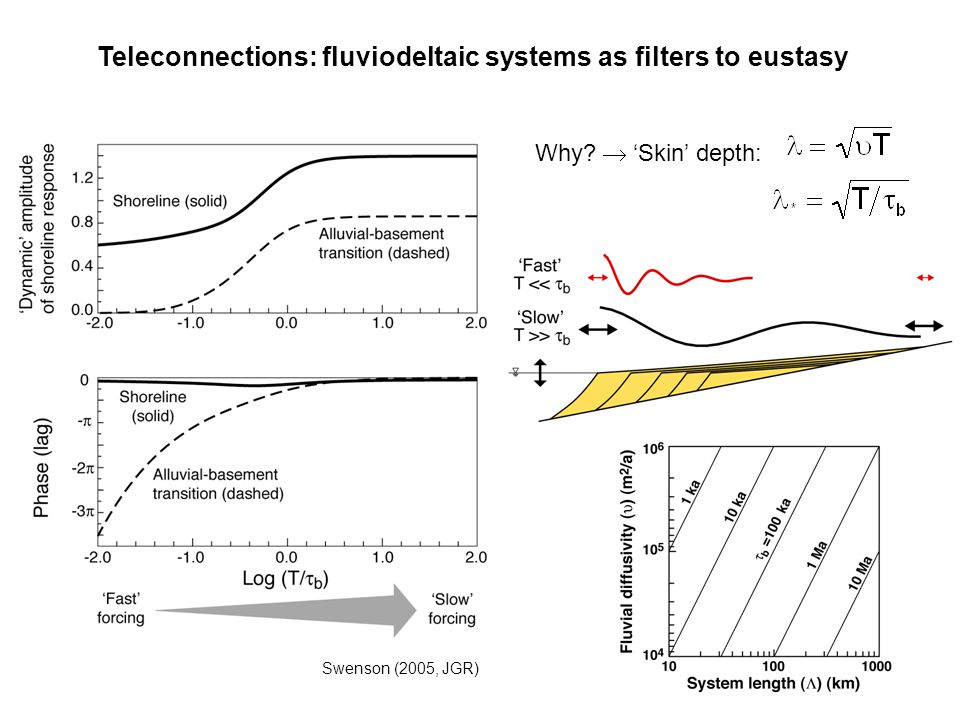 Teleconnections: fluviodeltaic systems as filters to eustasy
