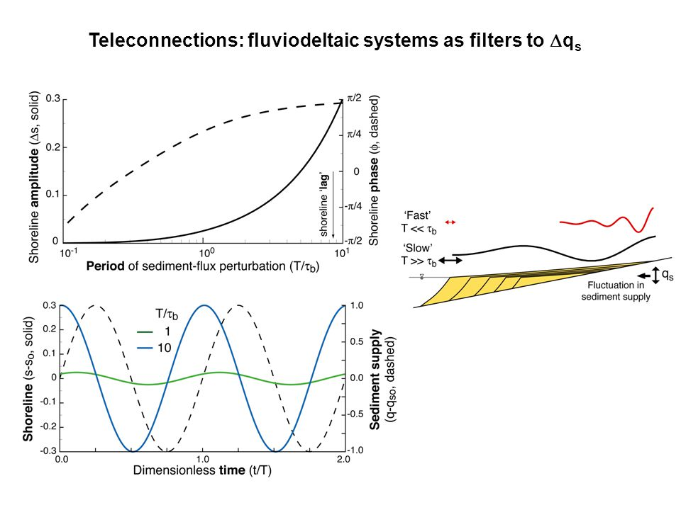 Teleconnections: fluviodeltaic systems as filters to Dqs