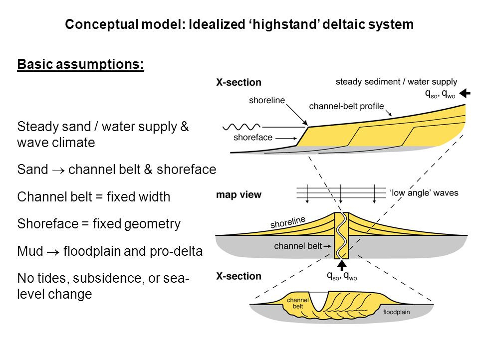 Conceptual model: Idealized 'highstand' deltaic system