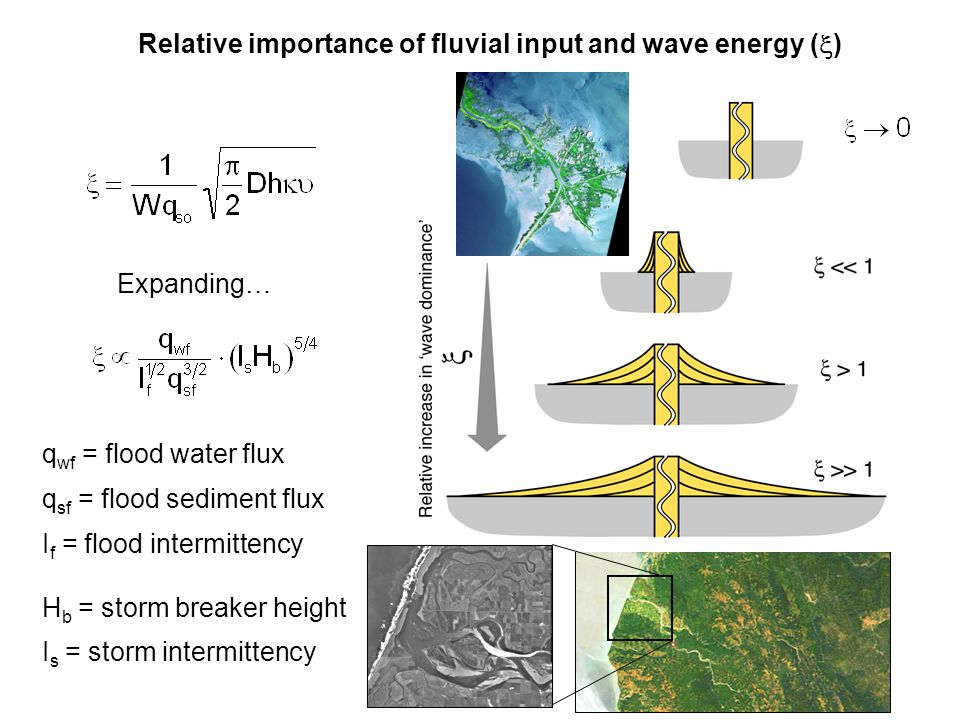 Relative importance of fluvial input and wave energy (x)