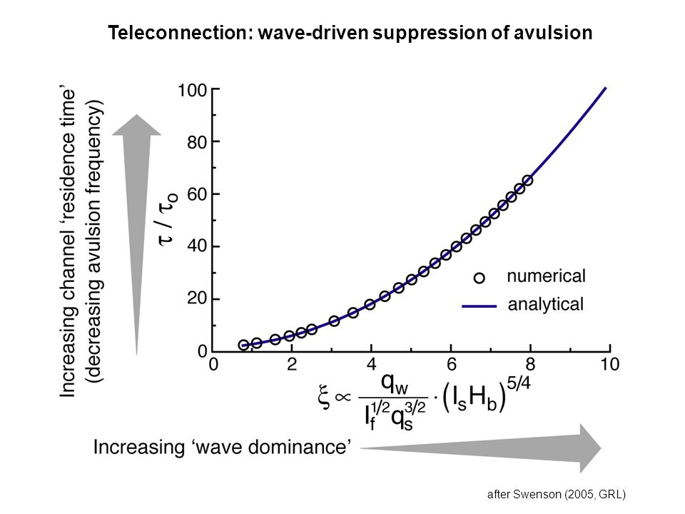 Teleconnection: wave-driven suppression of avulsion