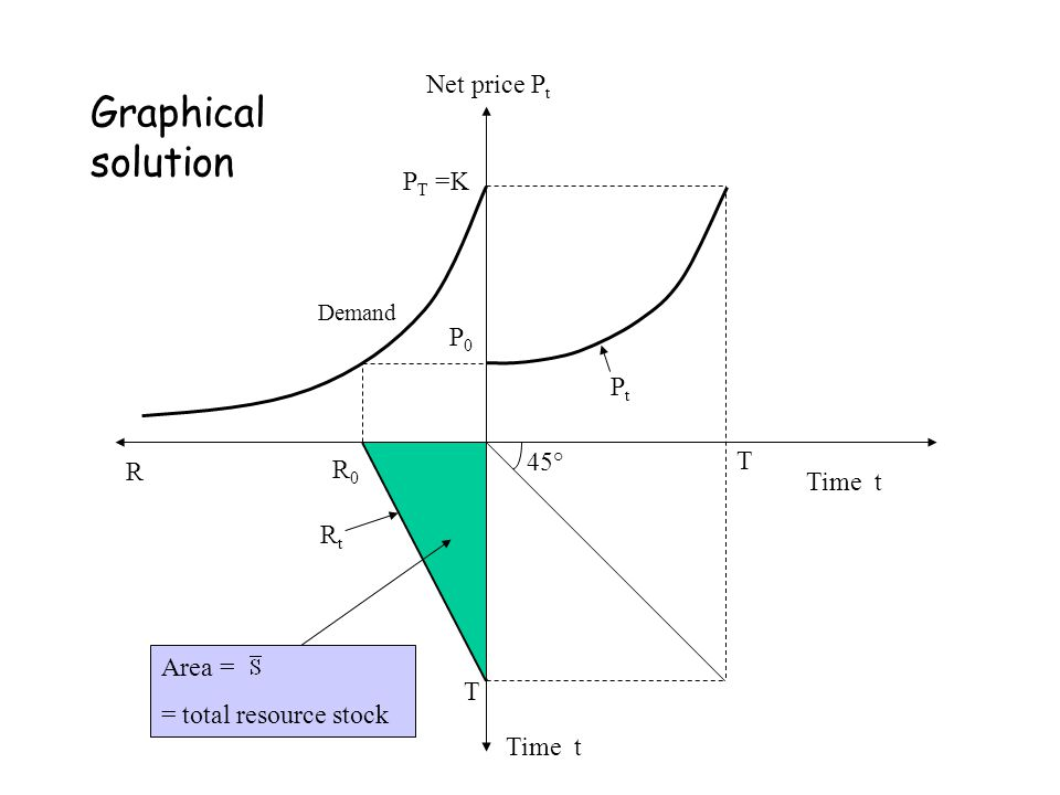 Graphical solution Net price Pt PT =K P0 Pt 45° T R R0 Time t Rt