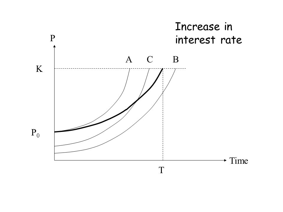 Increase in interest rate