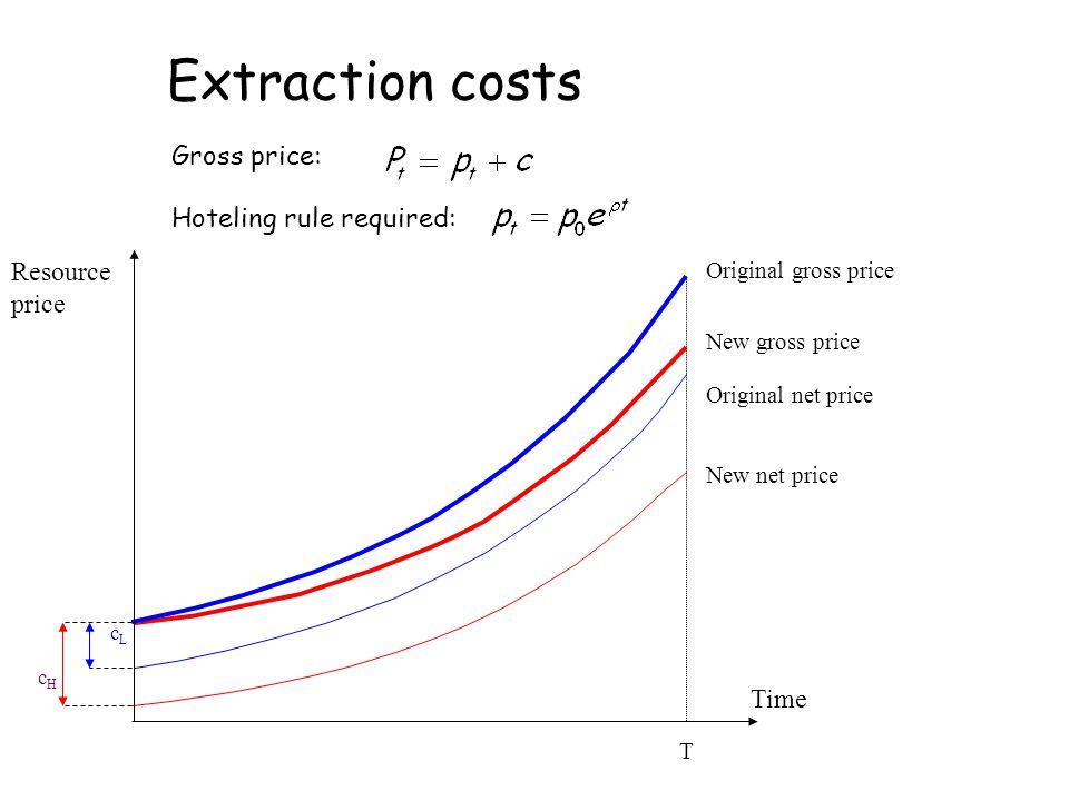 Extraction costs Gross price: Hoteling rule required: Resource price