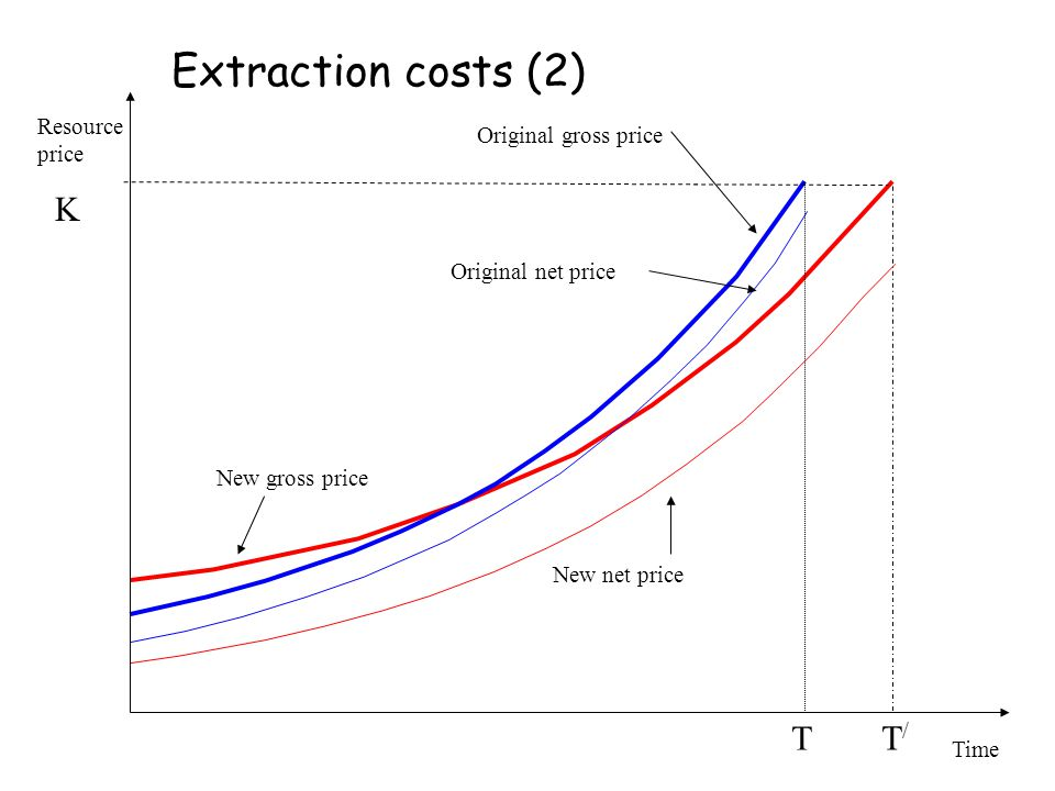 Extraction costs (2) K T T/ Resource price Original gross price