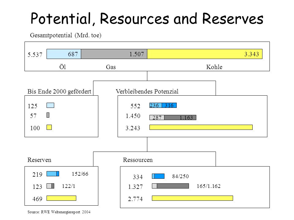 Potential, Resources and Reserves