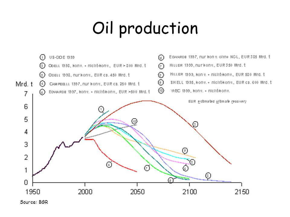 Oil production Source: BGR