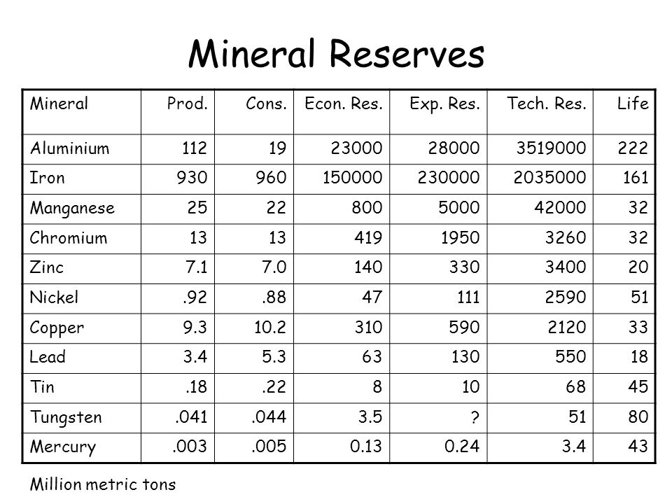 Mineral Reserves Mineral Prod. Cons. Econ. Res. Exp. Res. Tech. Res.